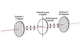 How to affirm the polarizing axis of a polarizer optics
