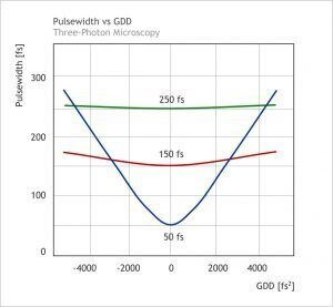Dispersion-Compensation-Three-Photon-Microscopy-Pulsewidth-vs-GDD-300x277