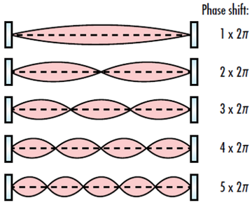 laser-resonator-modes-fig-3
