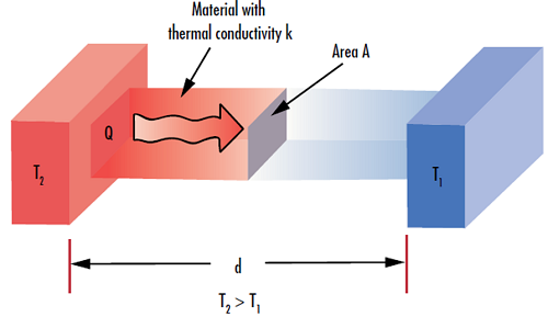 thermal-properties-fig-3