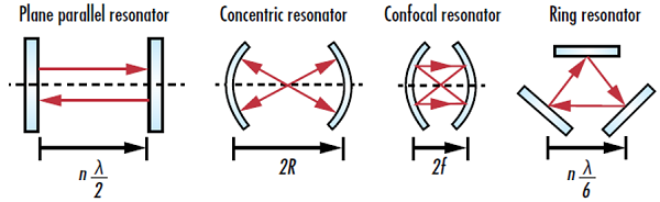 laser-resonator-modes-fig-1