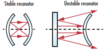 laser-resonator-modes-fig-2